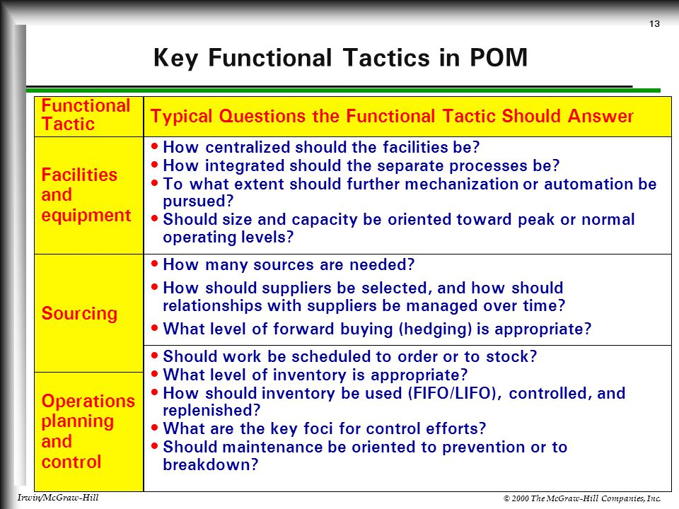 Key Functional Tactics in POM