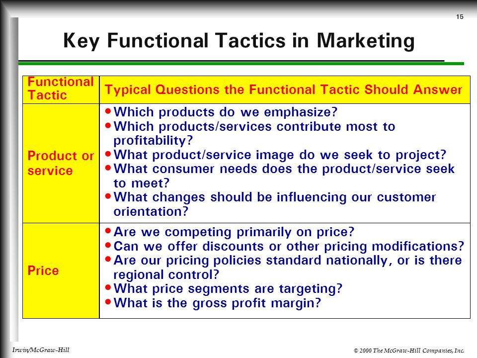 Key Functional Tactics in Marketing