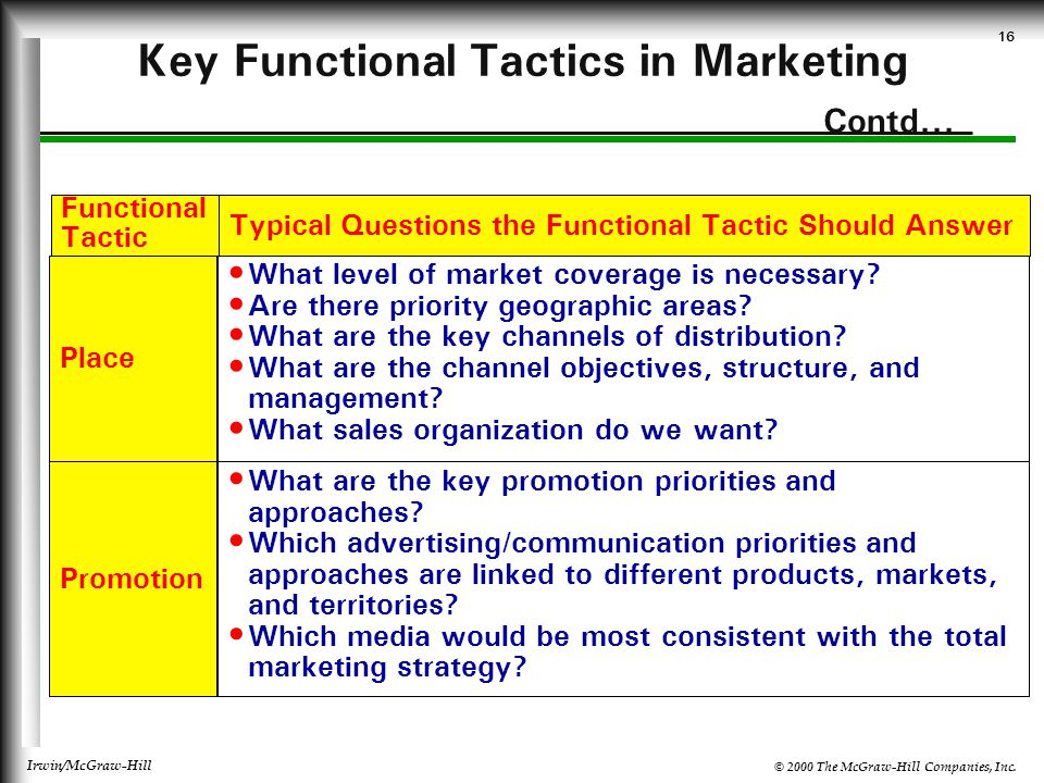 Key Functional Tactics in Marketing Contd...