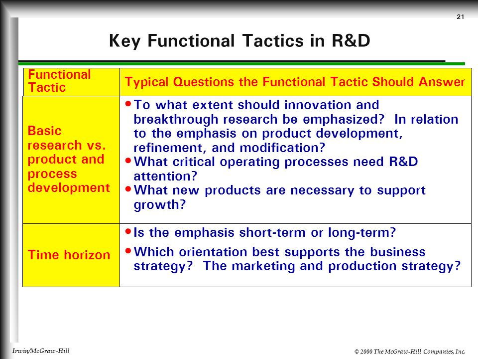 Key Functional Tactics in R&D