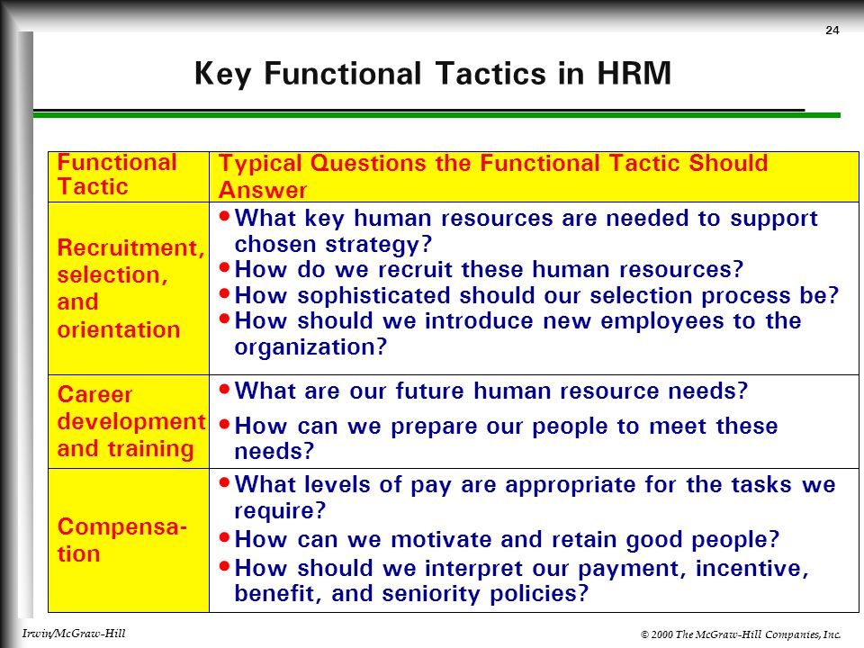 Key Functional Tactics in HRM