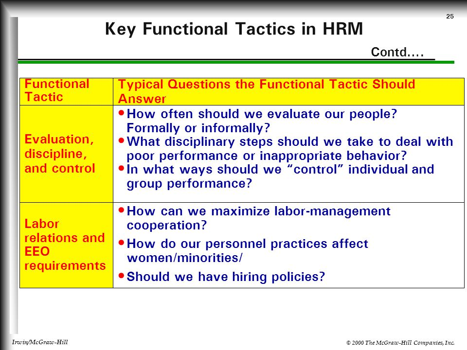 Key Functional Tactics in HRM Contd….