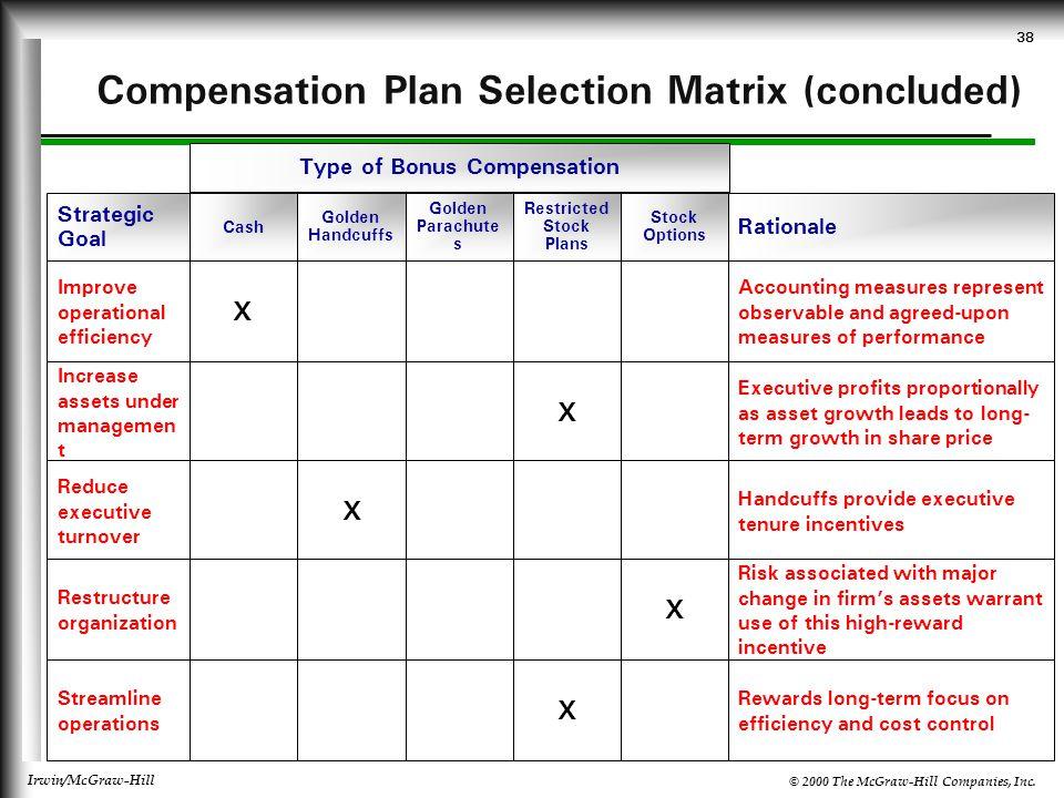 Compensation Plan Selection Matrix (concluded)