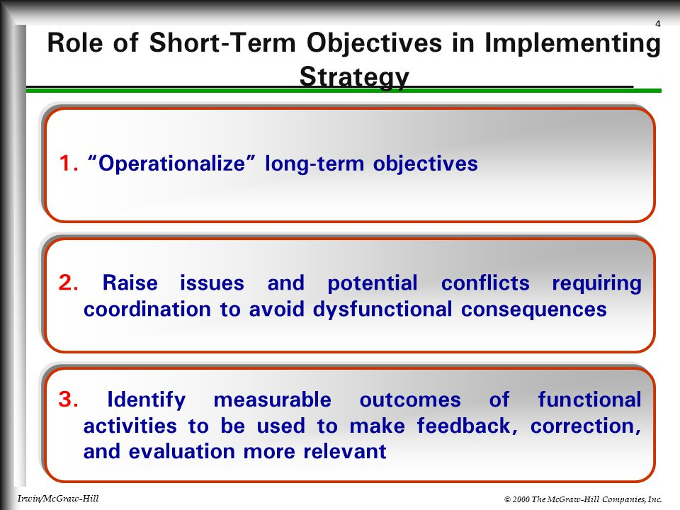 Role of Short-Term Objectives in Implementing Strategy
