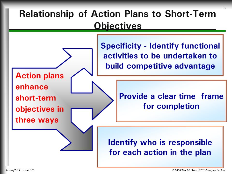 Relationship of Action Plans to Short-Term Objectives