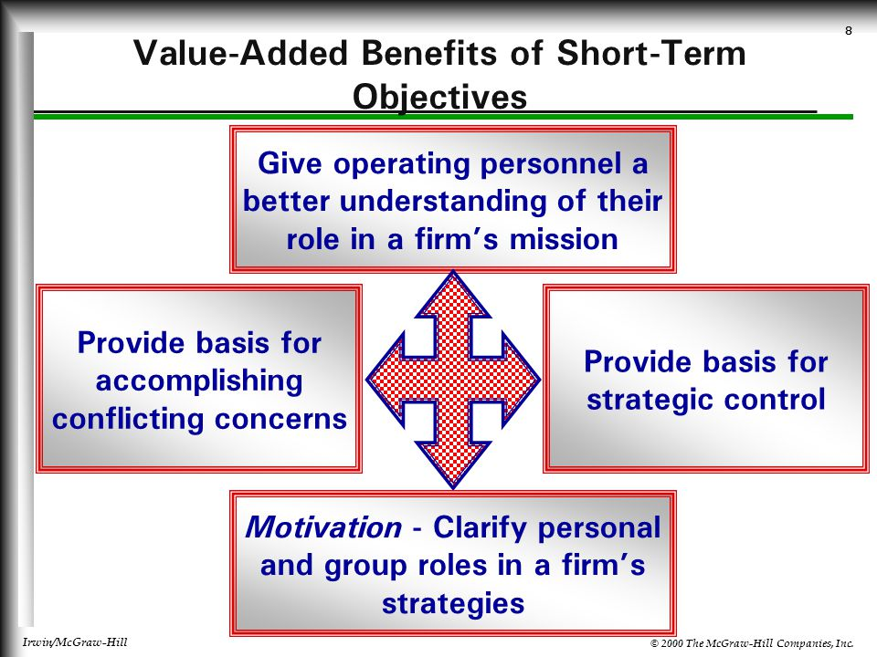 Value-Added Benefits of Short-Term Objectives