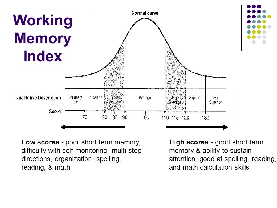 Working Memory Index