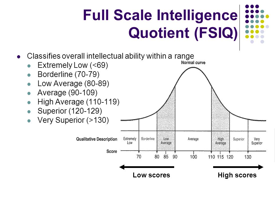 Full Scale Intelligence Quotient (FSIQ)