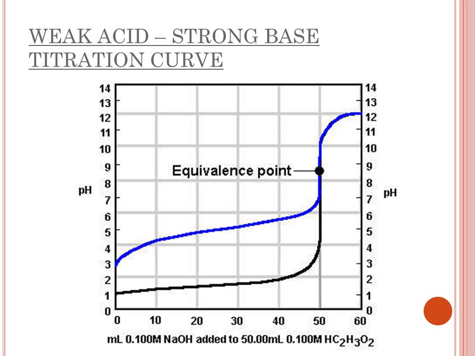 WEAK ACID – STRONG BASE TITRATION CURVE
