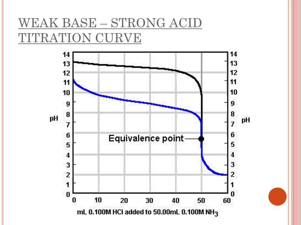 WEAK BASE – STRONG ACID TITRATION CURVE