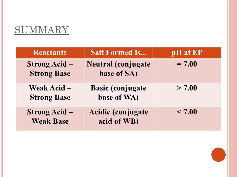 SUMMARY Reactants Salt Formed Is... pH at EP Strong Acid – Strong Base