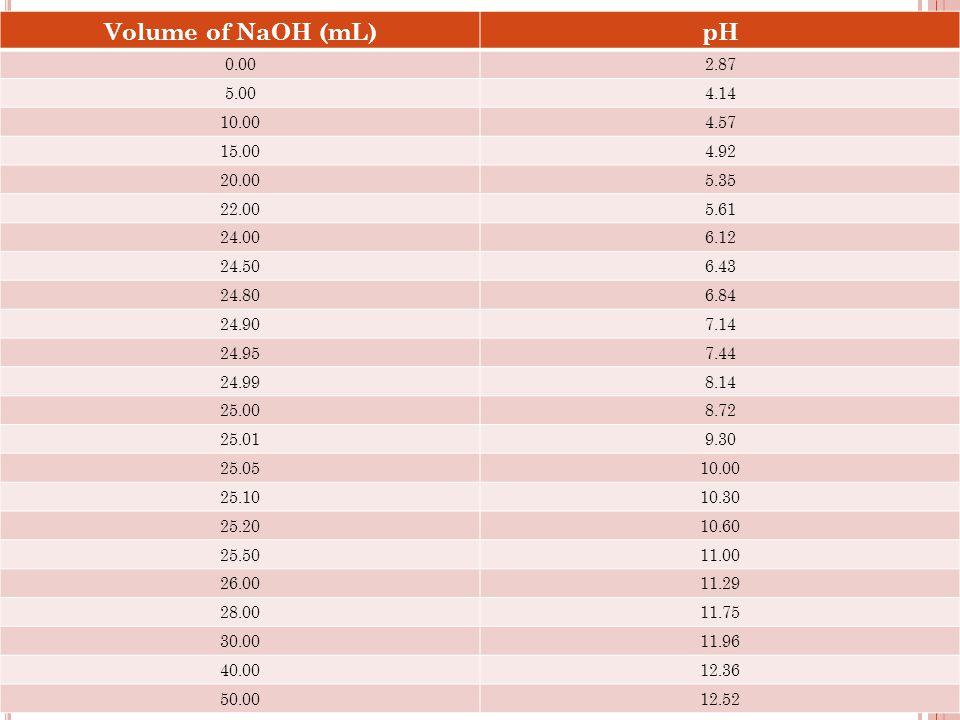 Volume of NaOH (mL) pH. 0.00. 2.87. 5.00. 4.14. 10.00. 4.57. 15.00. 4.92. 20.00. 5.35. 22.00.