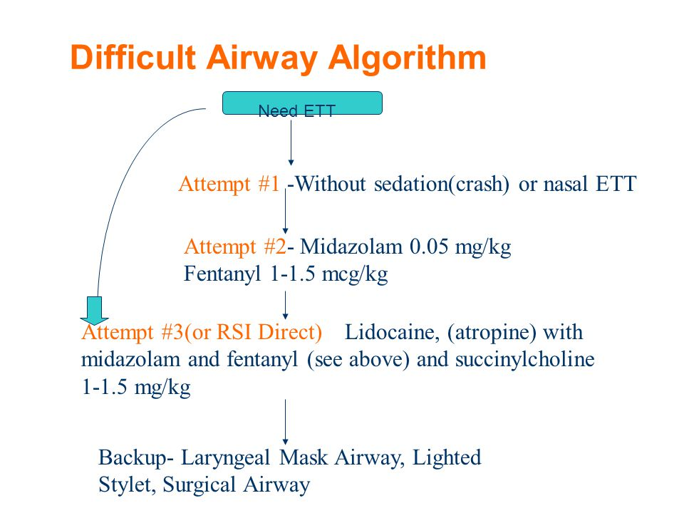 Difficult Airway Algorithm