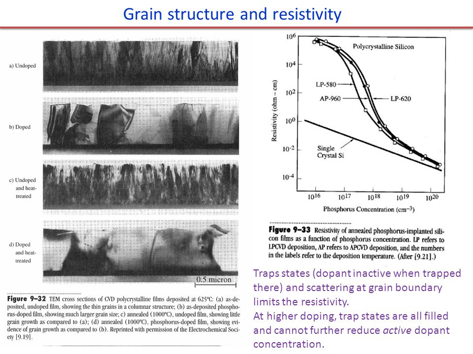 Grain structure and resistivity