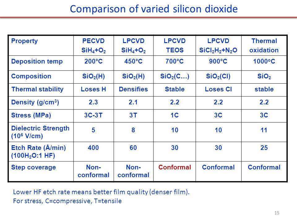 Comparison of varied silicon dioxide