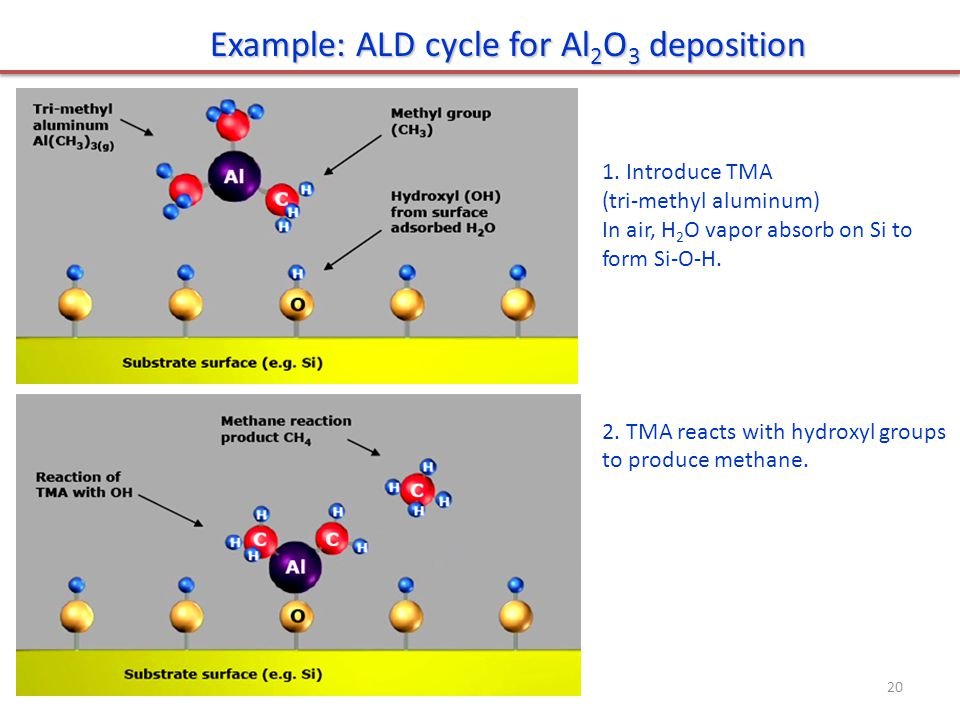 Example: ALD cycle for Al2O3 deposition