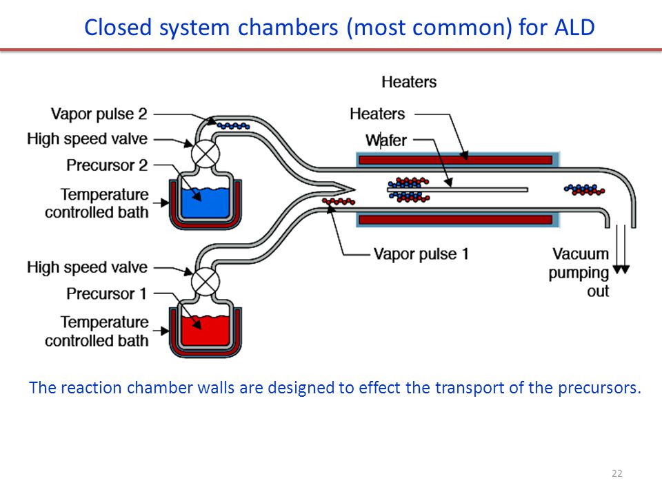 Closed system chambers (most common) for ALD