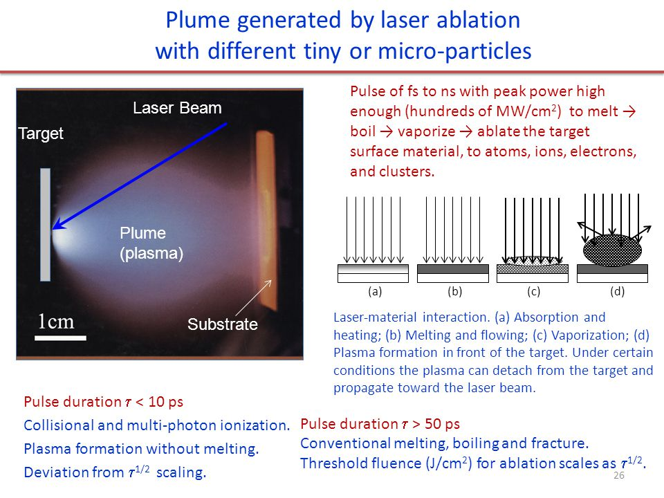 Plume generated by laser ablation with different tiny or micro-particles