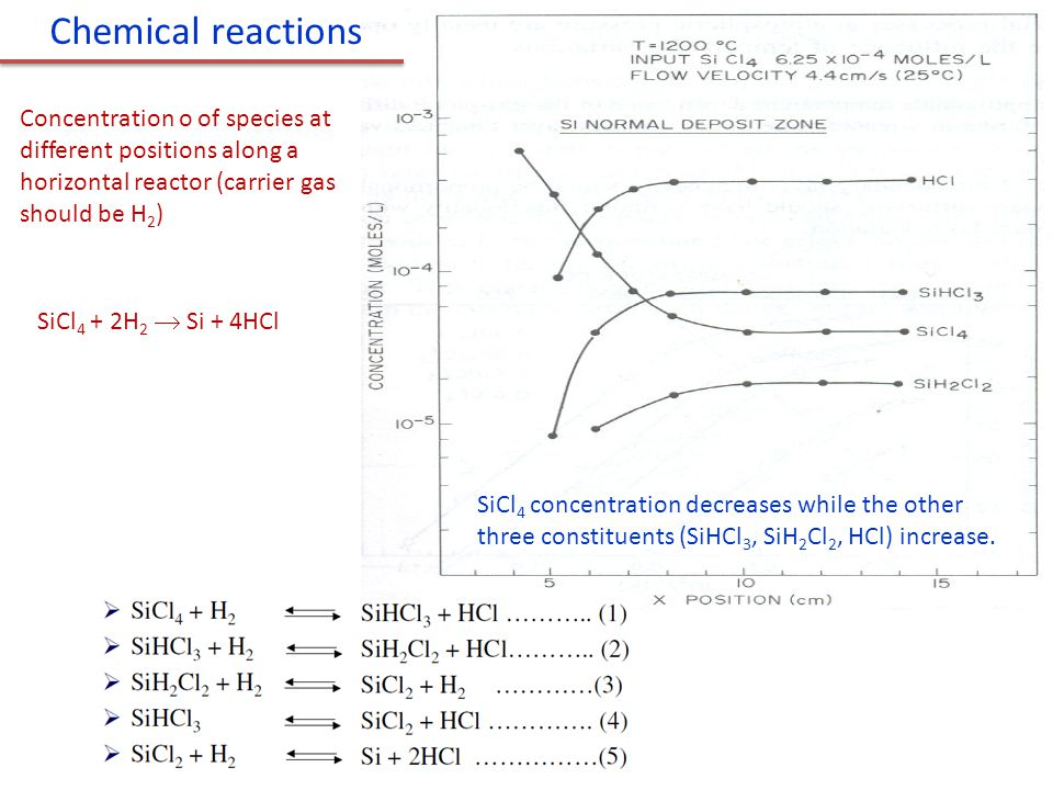 Chemical reactions Concentration o of species at different positions along a horizontal reactor (carrier gas should be H2)