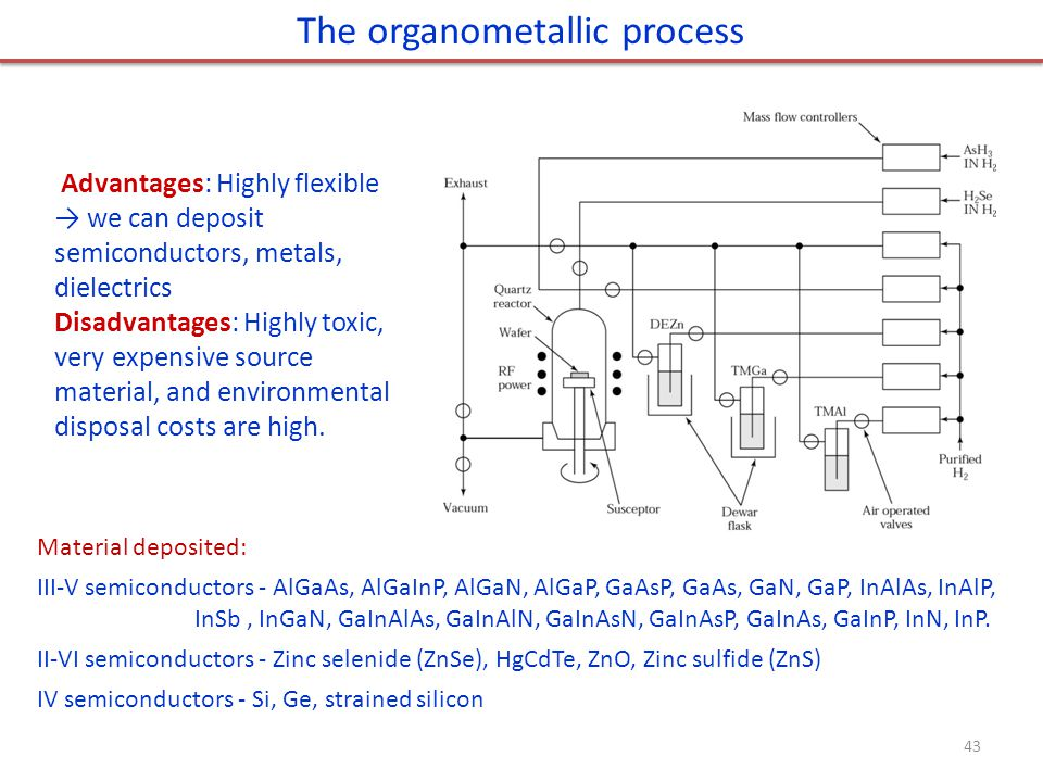 The organometallic process