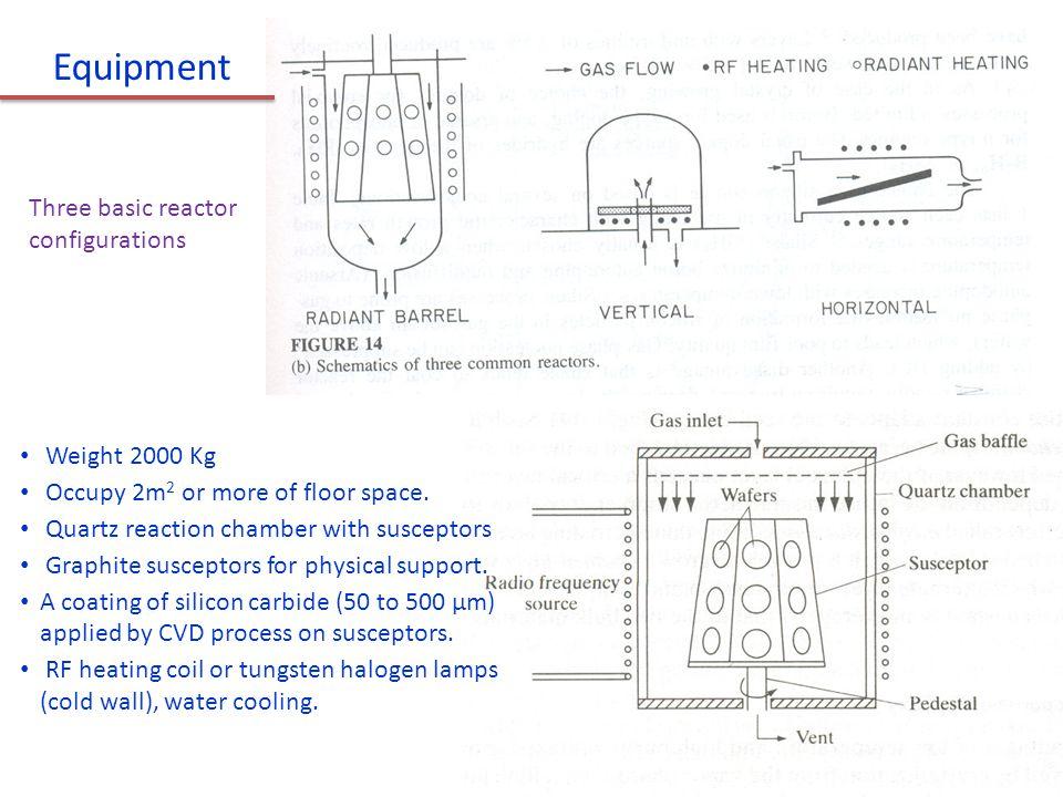Equipment Three basic reactor configurations Weight 2000 Kg