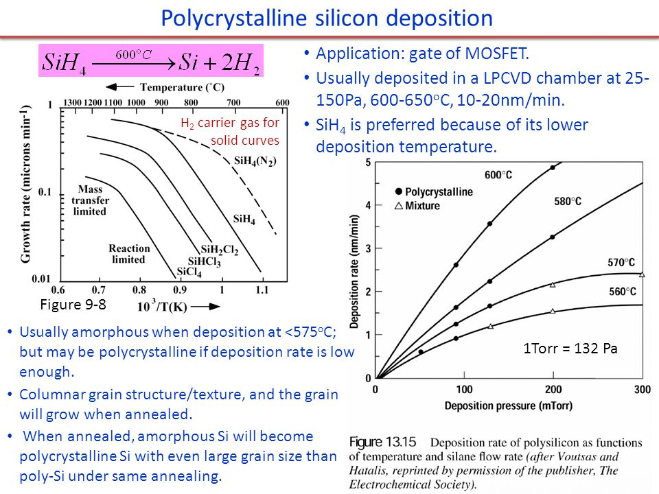 Polycrystalline silicon deposition