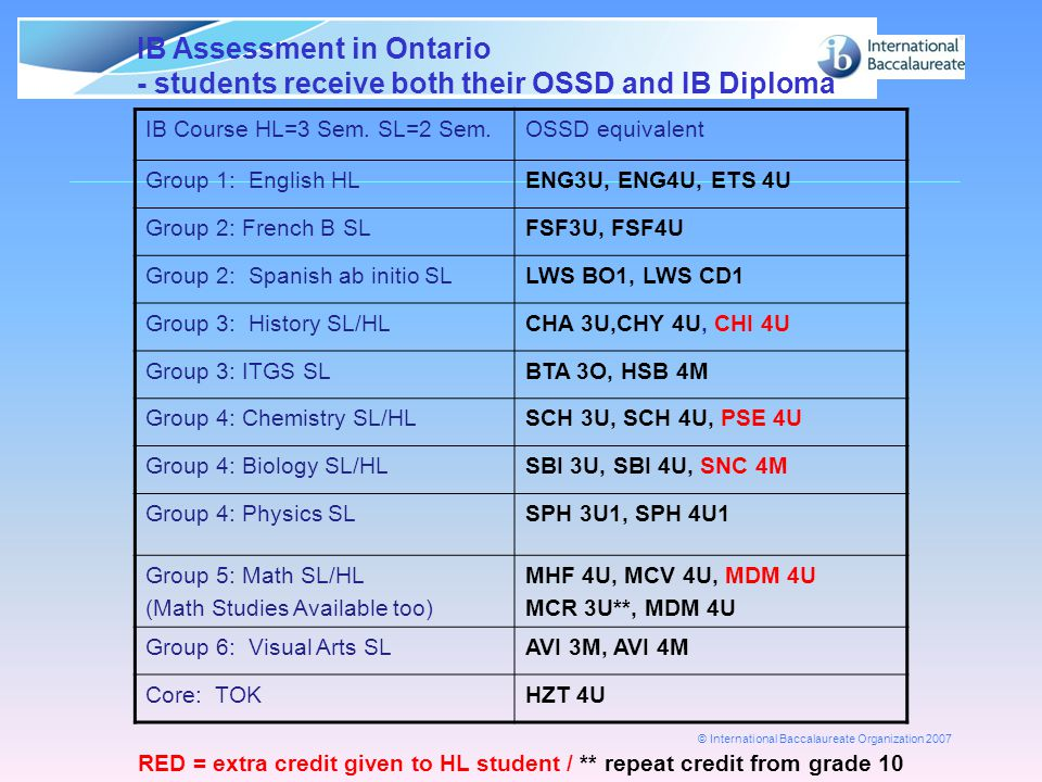 IB Assessment in Ontario - students receive both their OSSD and IB Diploma