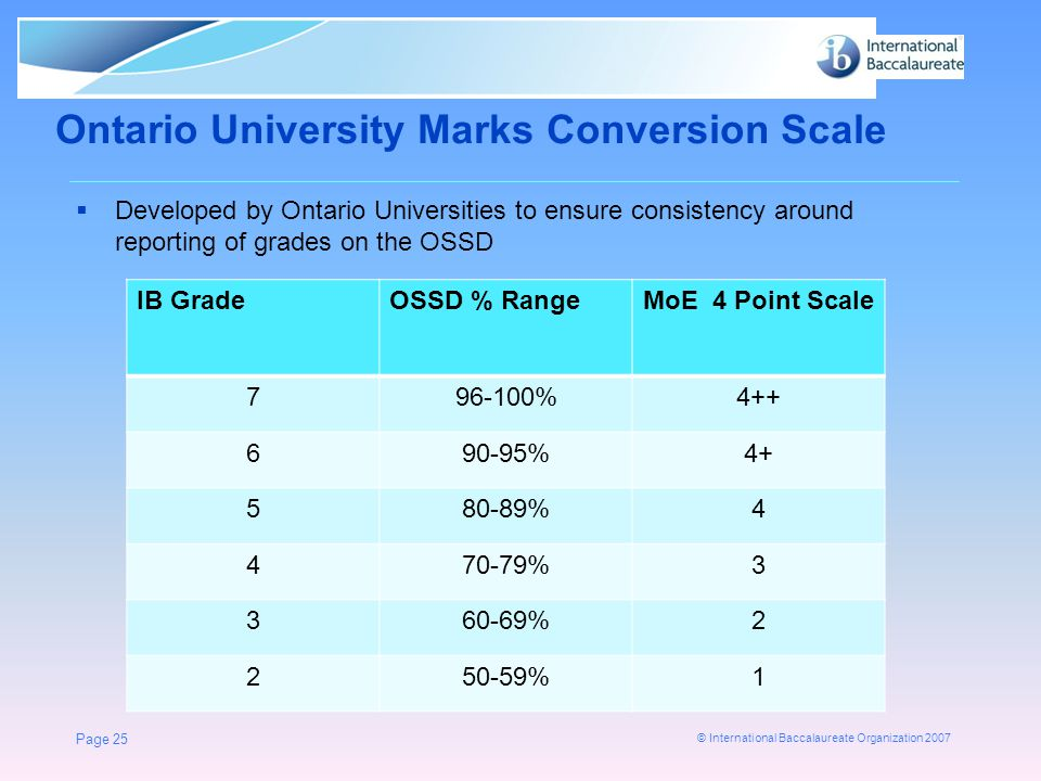 Ontario University Marks Conversion Scale