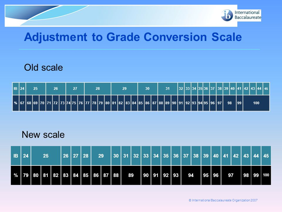 Adjustment to Grade Conversion Scale
