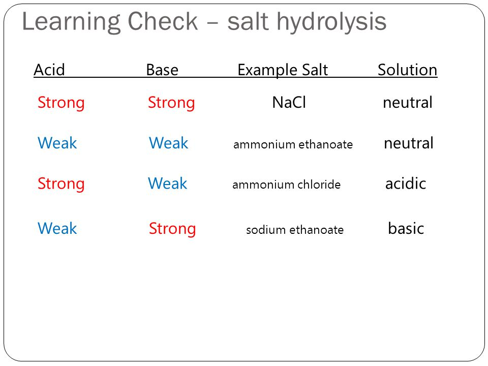 Learning Check – salt hydrolysis