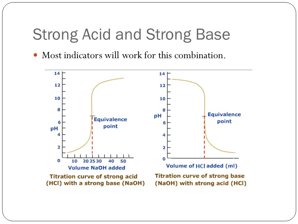 Strong Acid and Strong Base