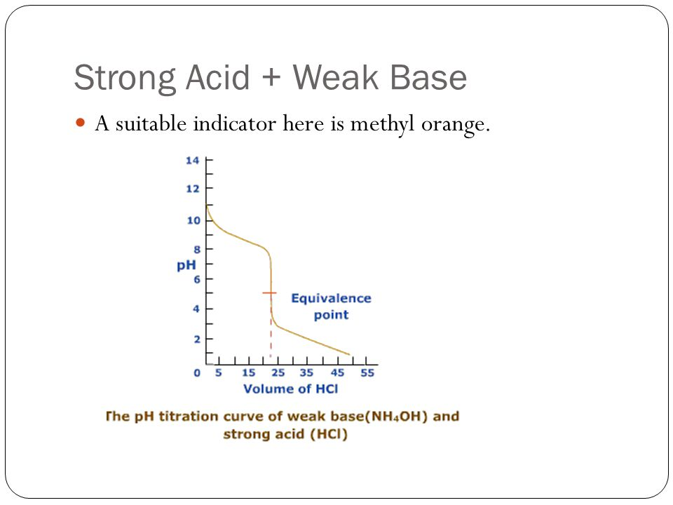 Strong Acid + Weak Base A suitable indicator here is methyl orange.