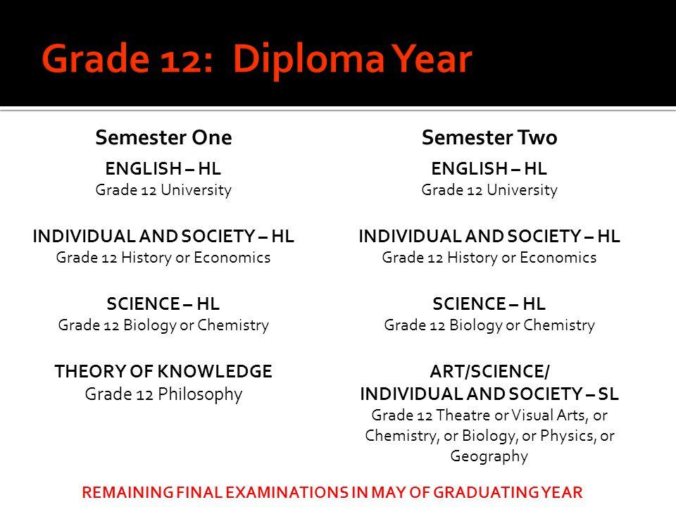 Grade 12: Diploma Year Semester One Semester Two ENGLISH – HL