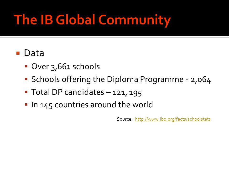 The IB Global Community