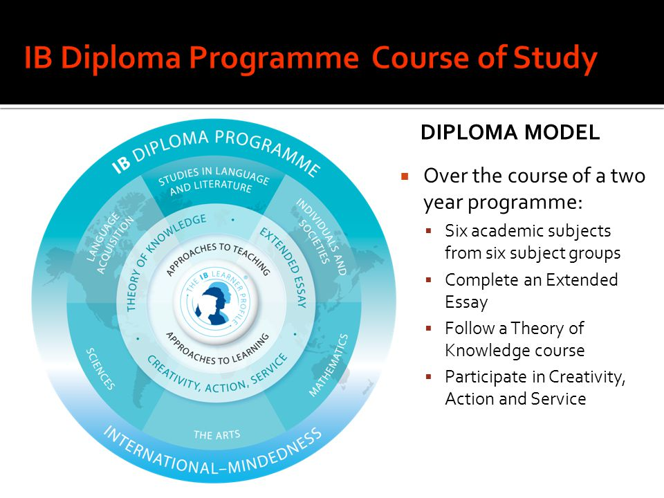 IB Diploma Programme Course of Study
