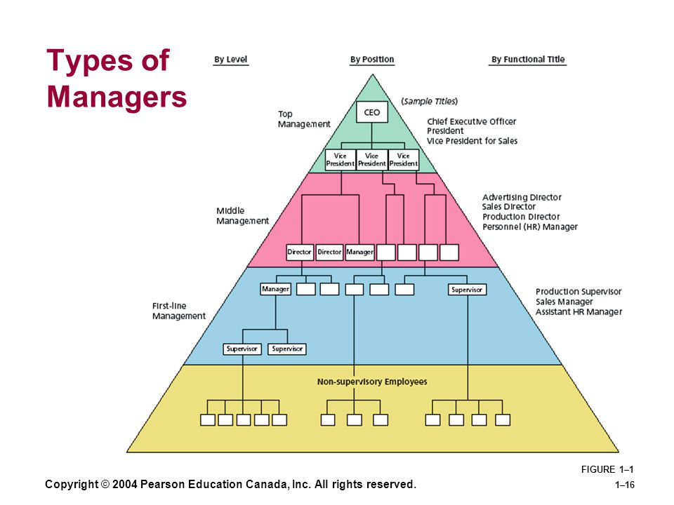 Types of Managers Copyright © 2004 Pearson Education Canada, Inc. All rights reserved. FIGURE 1–1