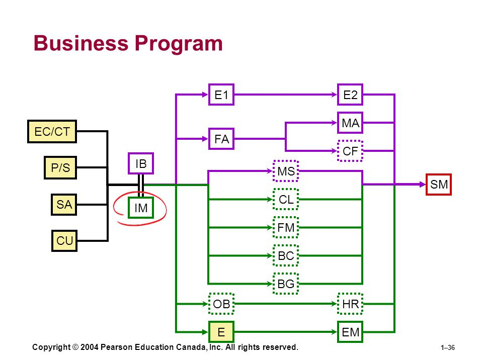 Business Program E1 E2 MA EC/CT FA CF IB P/S MS SM CL SA IM FM CU BC