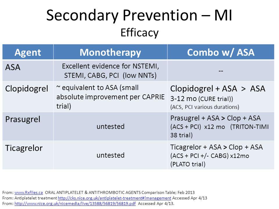 Secondary Prevention – MI Efficacy