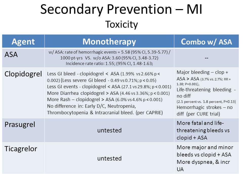 Secondary Prevention – MI Toxicity