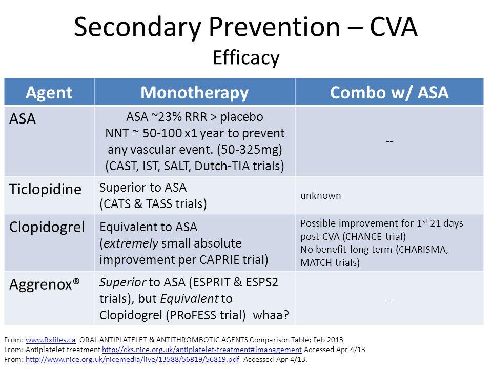 Secondary Prevention – CVA Efficacy