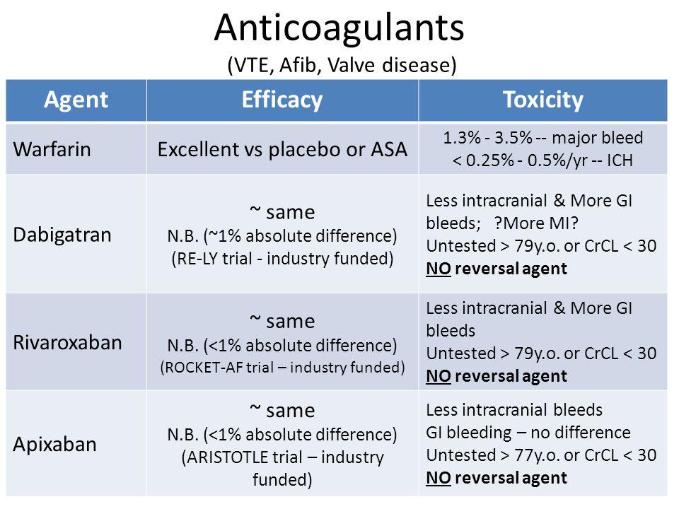 Anticoagulants (VTE, Afib, Valve disease)
