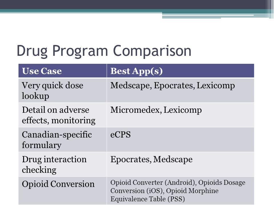 Drug Program Comparison