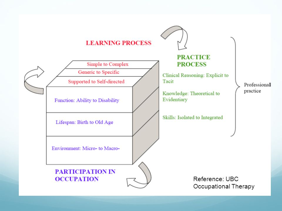 Reference: UBC Occupational Therapy