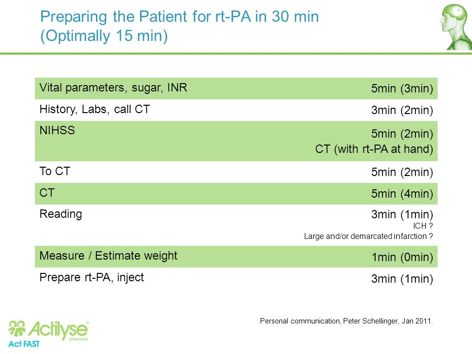 Preparing the Patient for rt-PA in 30 min (Optimally 15 min)