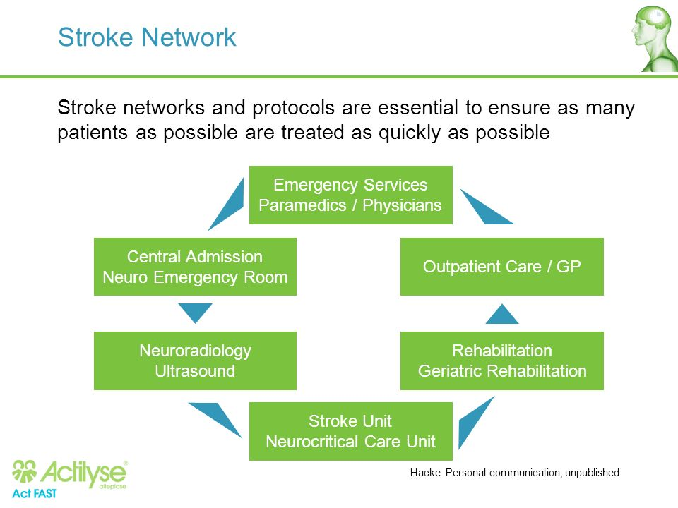 Stroke Network Stroke networks and protocols are essential to ensure as many patients as possible are treated as quickly as possible.