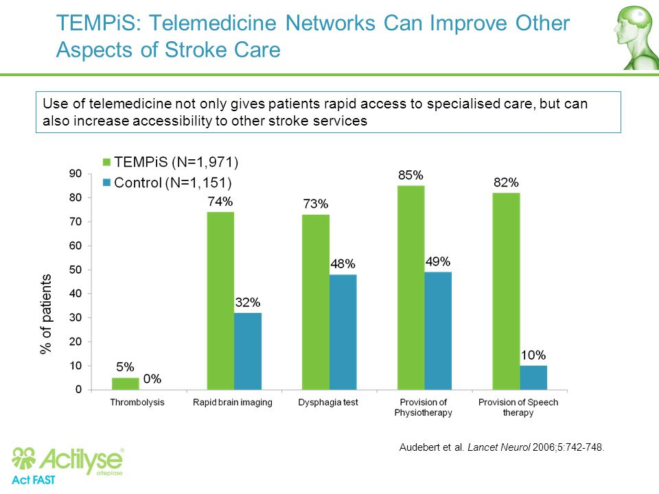 TEMPiS: Telemedicine Networks Can Improve Other Aspects of Stroke Care