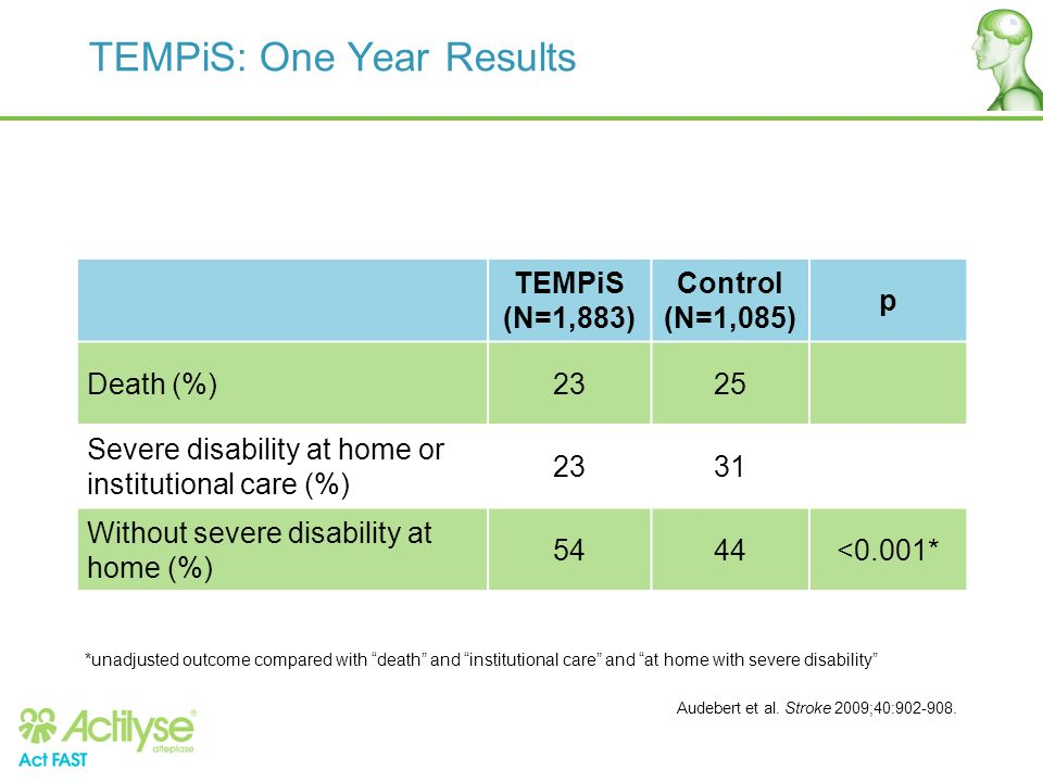 TEMPiS: One Year Results