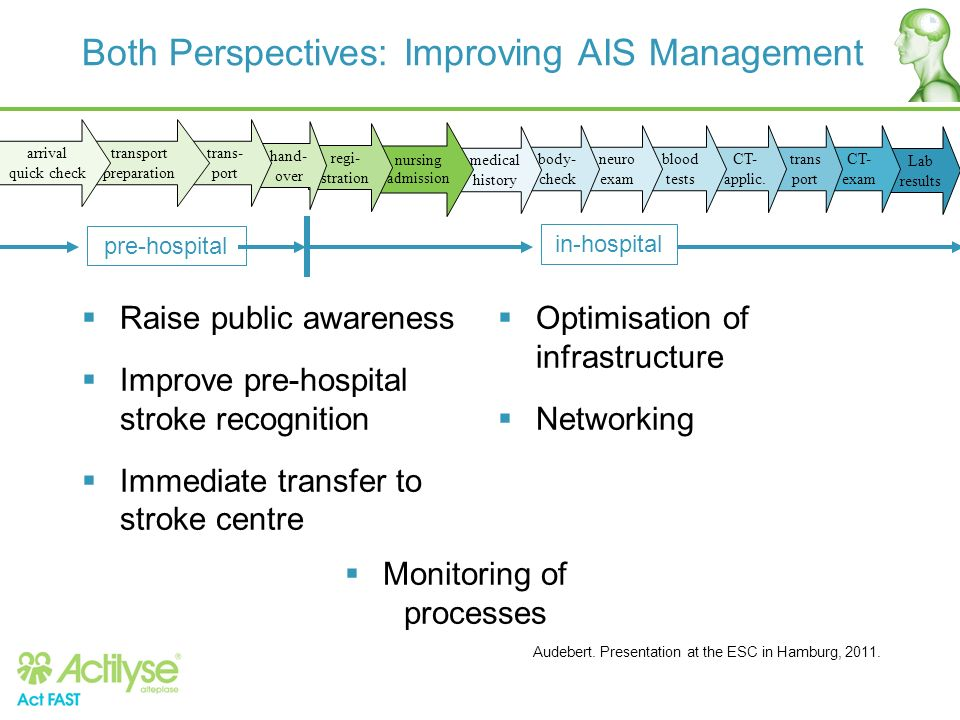 Both Perspectives: Improving AIS Management