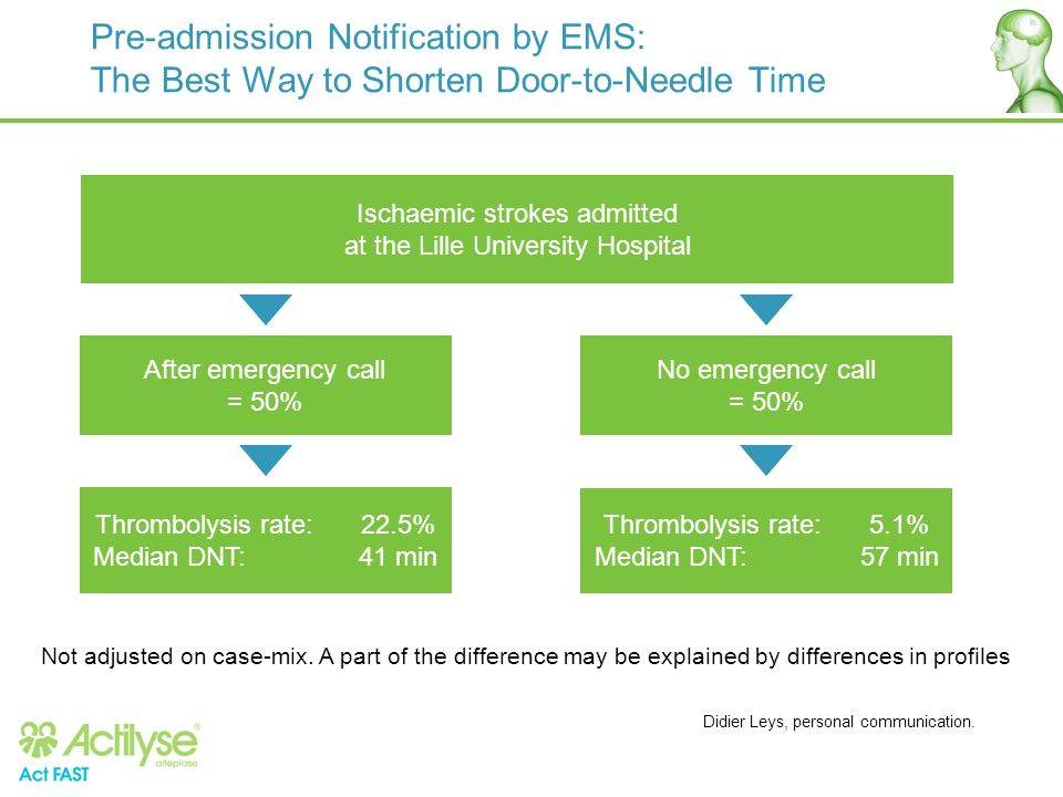 Pre-admission Notification by EMS: The Best Way to Shorten Door-to-Needle Time