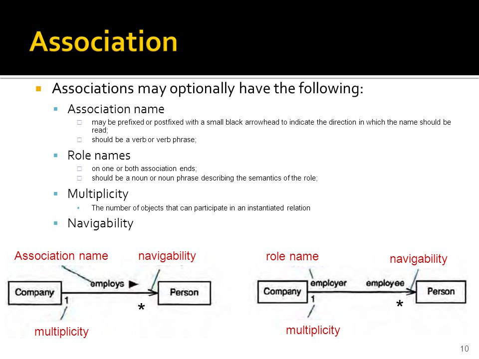 Association * * Associations may optionally have the following: